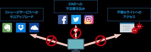 URLフィルタリング:不正サイトへのアクセスを防止できる
