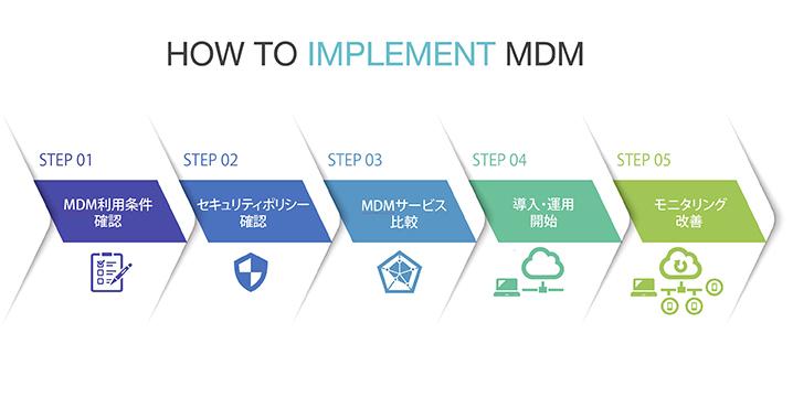 MAMとMDMを組み合わせる:私用端末の業務利用にも