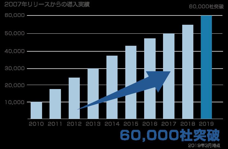 60000社突破_グラフ